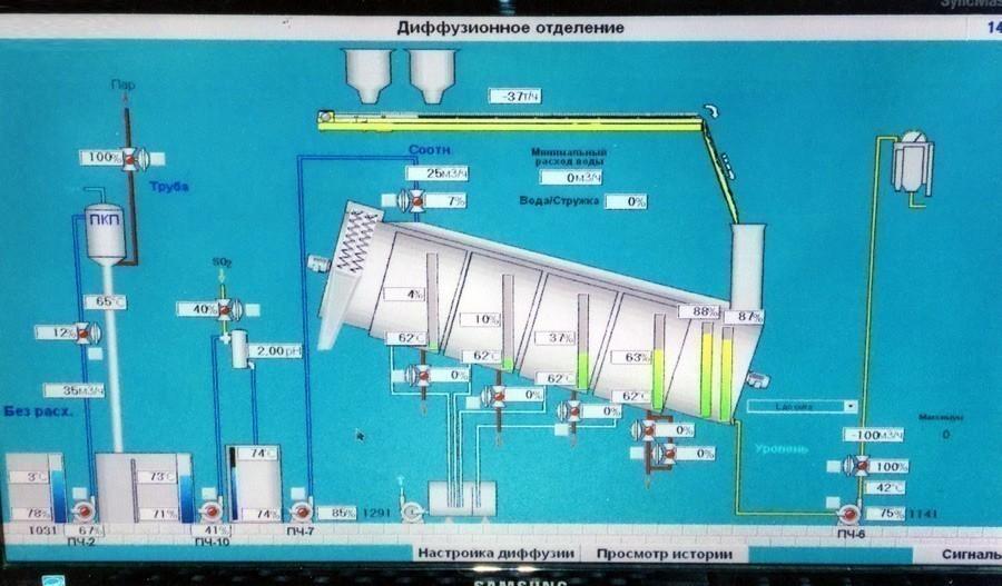 АСУ ТП  продуктового отделения сахарного производства