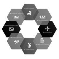 Системы управления производственными процессами