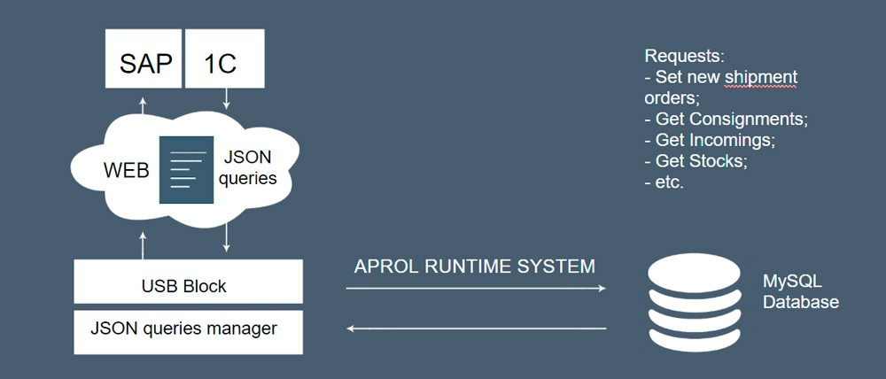 Автоматизация учета нефтепродуктов на акцизных складах — система АСКОП