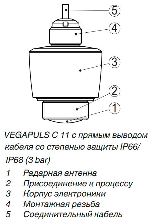 Радарные уровнемеры VEGAPULS